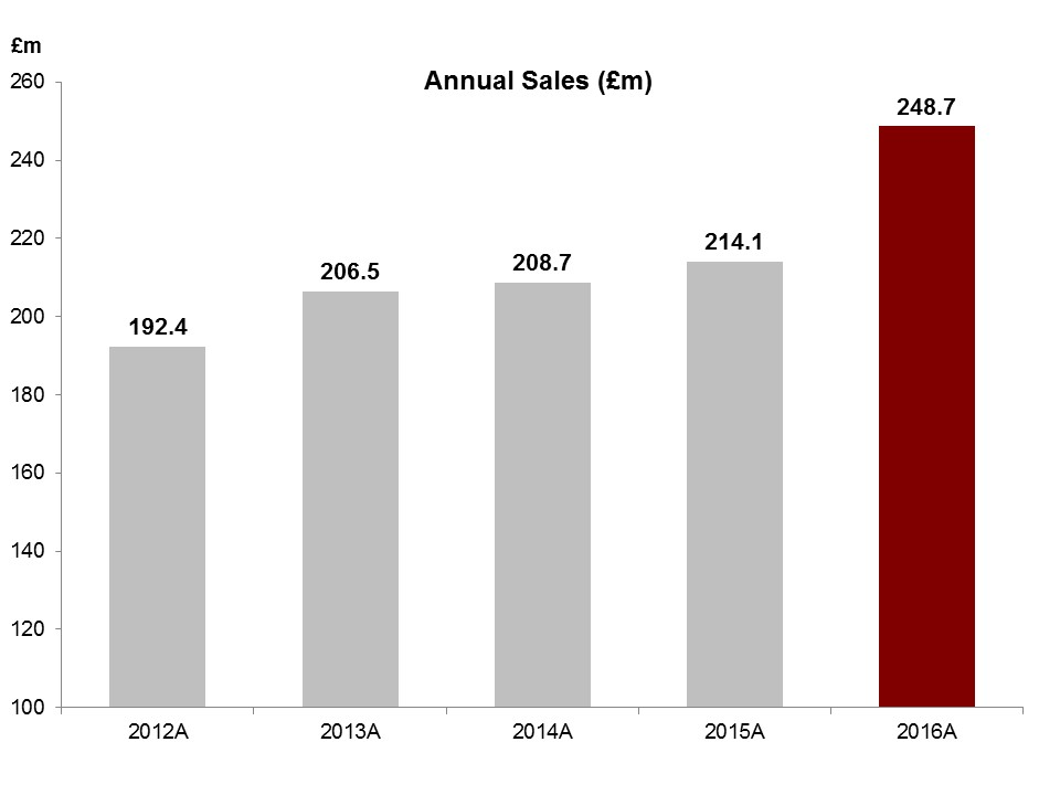 Annual Sales 2016