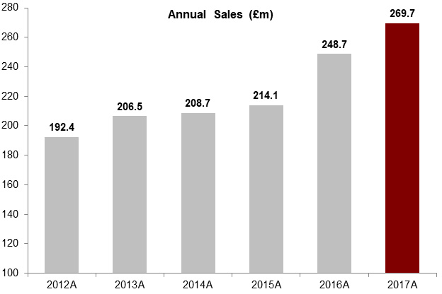 Annual-Sales-2017